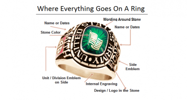 how to design a military ring